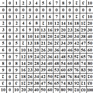 Multiplication Table  Classroom    Multiplication And