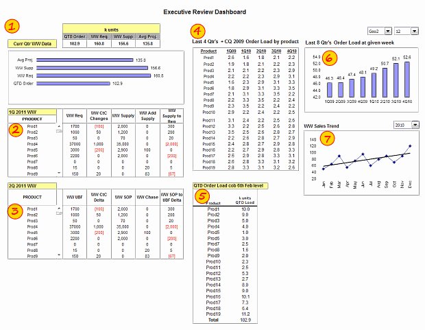 Executive Review Dashboard Using Excel Template Demo Details