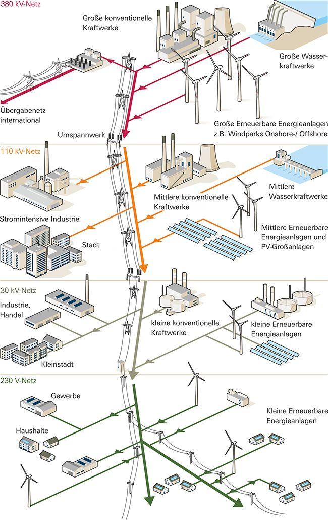 Das deutsche Stromnetz | illustration technology | Pinterest ...