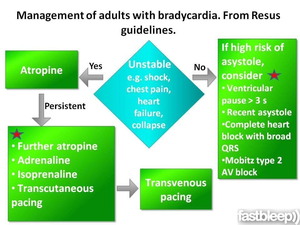 Bradyarrhythmias Cardiology Fastbleep Cardiology