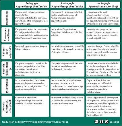 Epingle Par Joelle Seiz Sur Energies Propres Pedagogie Enseignement Apprendre L Anglais