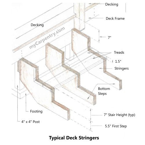 Building Stairs How To Build And Calculate Stair Stringers It Will Also Show You Deck
