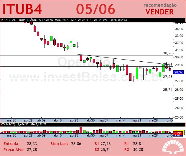 ITAUUNIBANCO - ITUB4 - 05/06/2012 #ITUB4 #analises #bovespa
