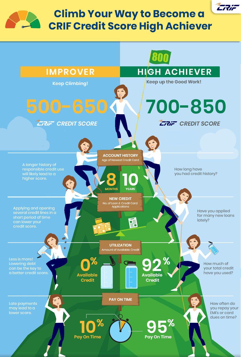 Becoma A Crif Credit Score High Achiever Credit Score Achievement Scores