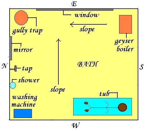 Vastu Shastra Bathroom House Plans Home Design Plans Kitchen Layout