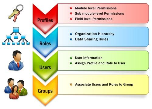 Zoho crm role based security technology sales also concepts rh pinterest