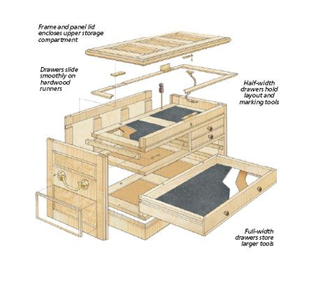 Cabinetmaker's Tool Chest Woodsmith Plans Wood tool