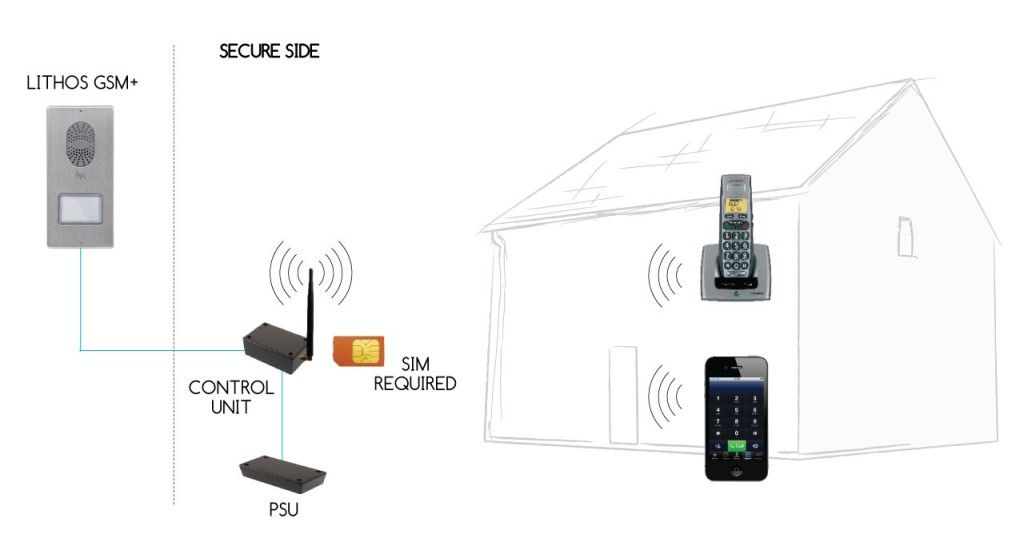 Bpt Door Entry Intercoms Pa Systems Door Entry Intercoms And