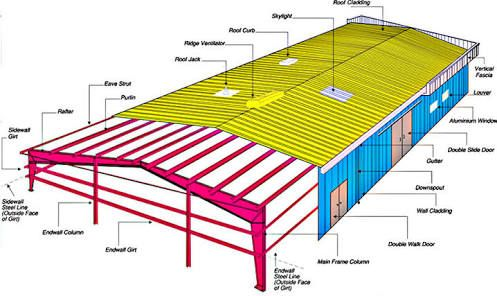 Steel structure components terminology ile ilgili g rsel for Pre engineered roof trusses