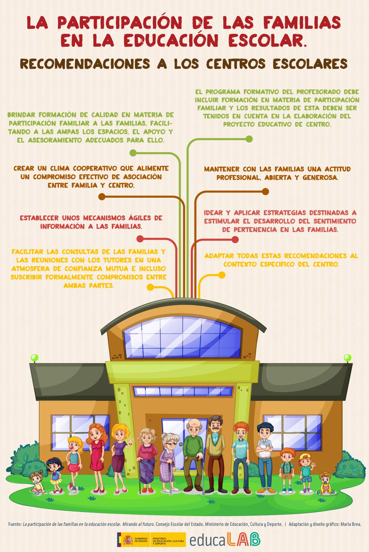La participación de las familias en la educación escolar ...