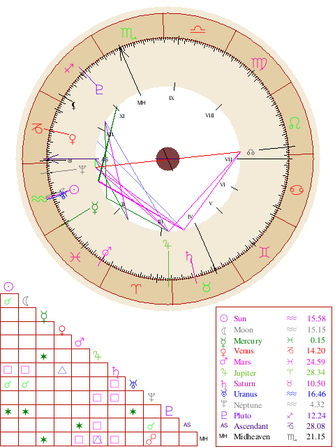 Natal Chart Report Free Astrology