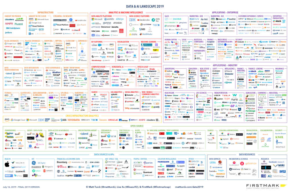 The Data And Ai Market Landscape 2019 The Next Wave Of Hybrid Emerges Zdnet Big Data Data Science Market Landscaping