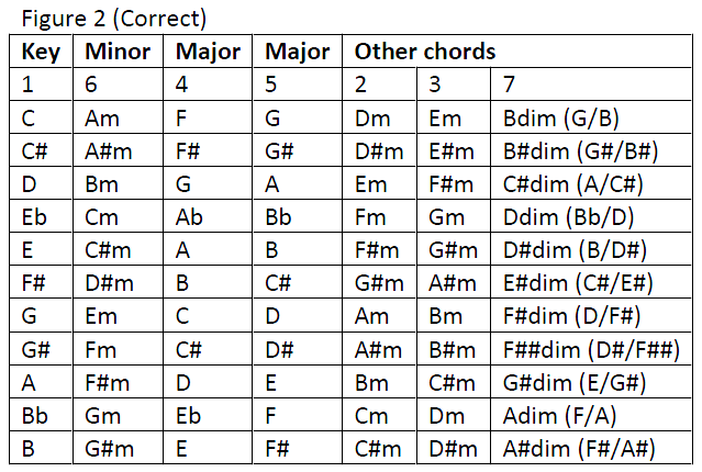 Really useful diagram showing chords in a key which will help you ...