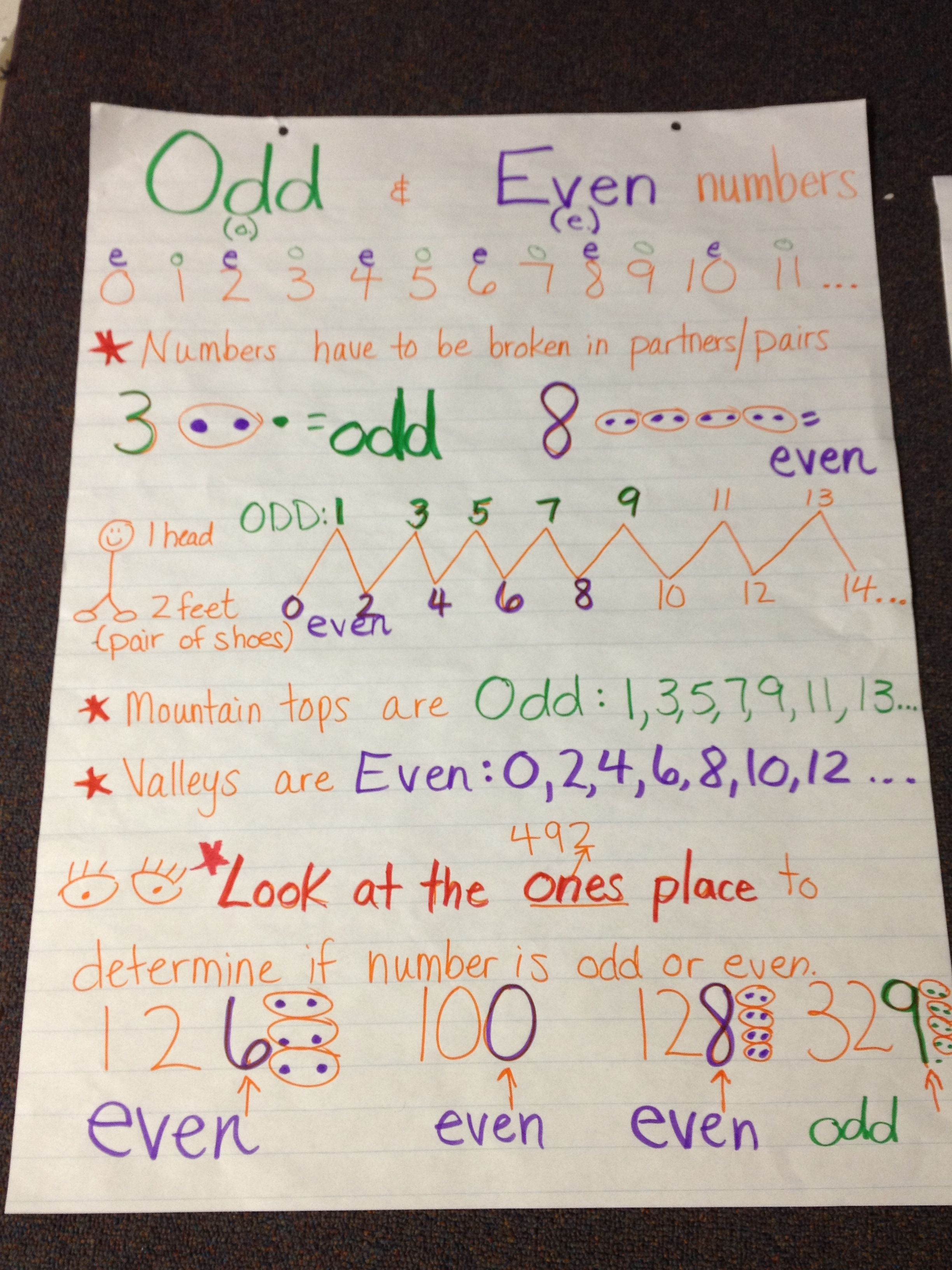 Odd Even Anchor Chart