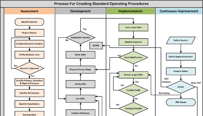 Standard Operating Procedure | Venkadesh Narayanan | Pulse