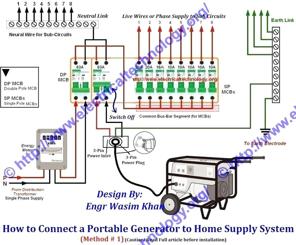 A Portable Generator To Breaker Panel Wiring Diagram For Your Home 3 Phase Single Meter Great Homemade Rh Pinterest Com