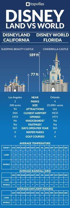 Photo of Disney World gegen Disneyland   Top Villen