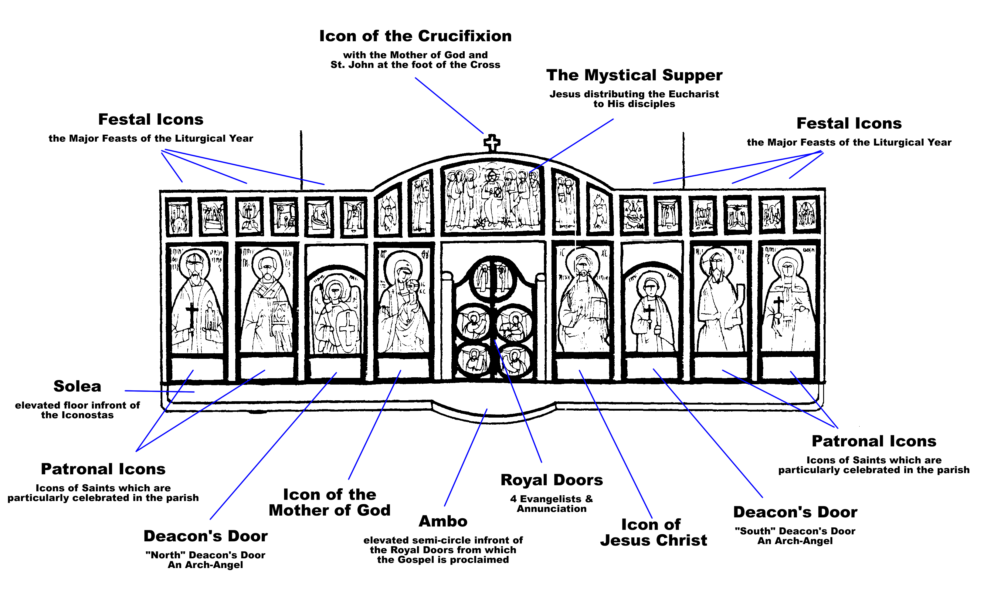 Image result for iconostasis diagram