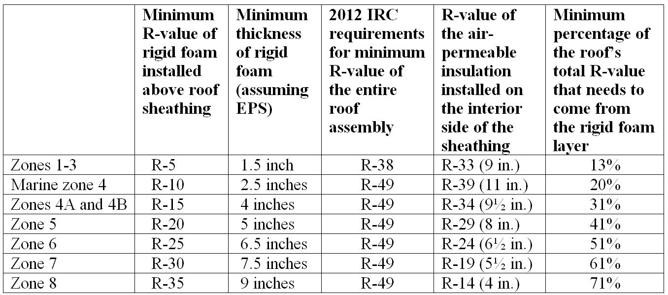 If Your Roof Assembly Will Have A Higher R Value Than Minimum Code Requirements Use This Table To Determine The Minimum R Value For The Rigid Roof Roof