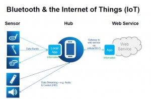 Bluetooth connecting the Internet of Everything! | The
