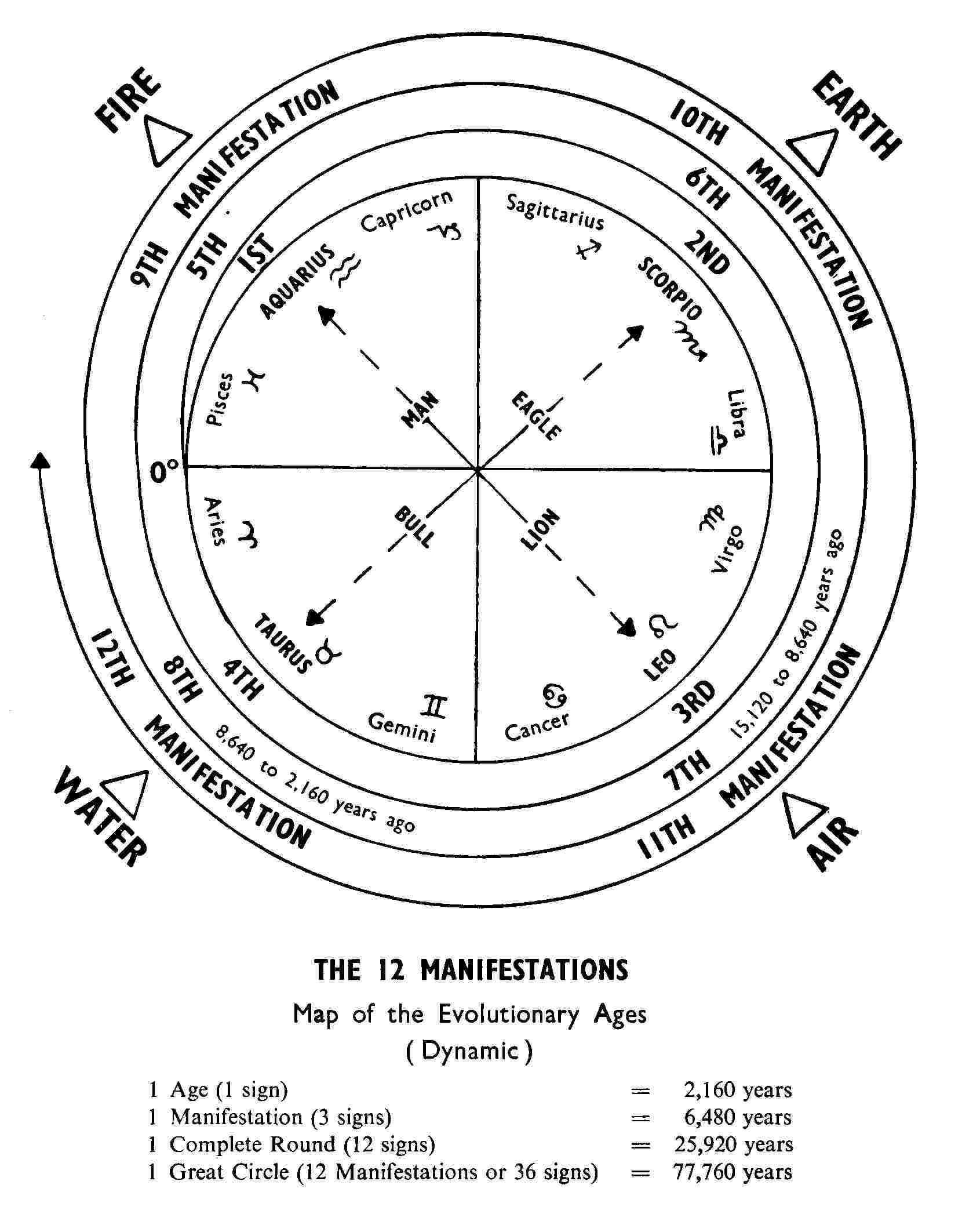 Earths Precessional Cycle