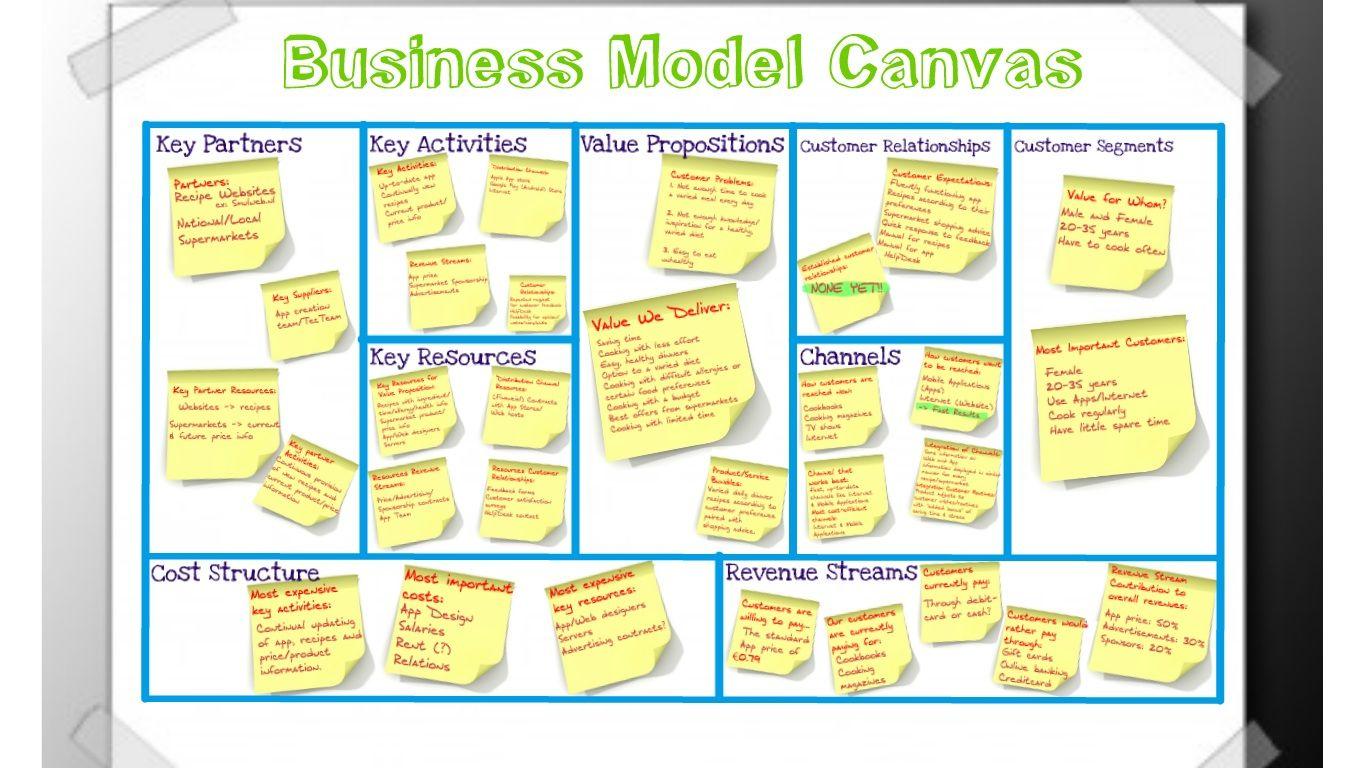Business Model Canvas (BMC) | hotconblog ...