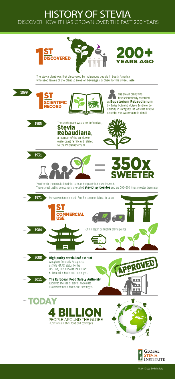 History Of Stevia Infographic Steviahistory Thesweetmiracle