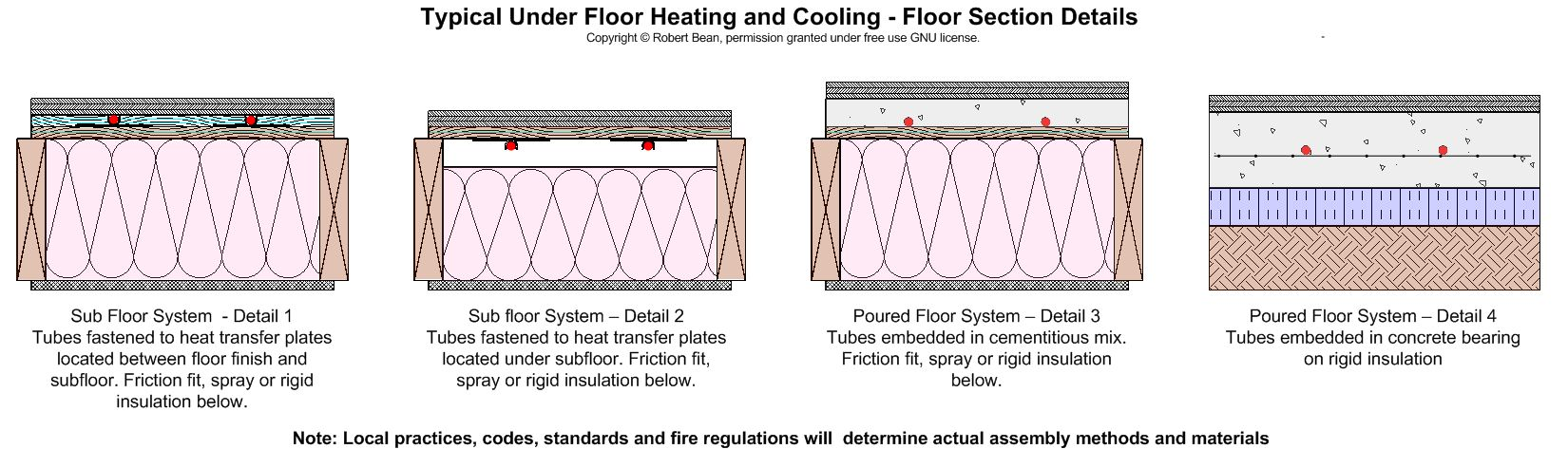 Floor heat concepts Floor heating concepts Pinterest - fit note