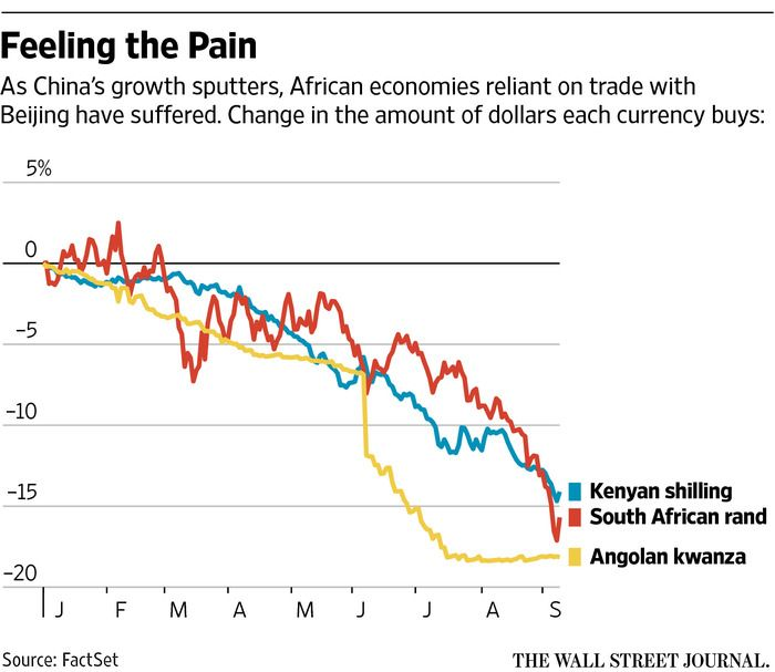 In Africa, Those Who Bet on China Face Fallout - 9 sept 15