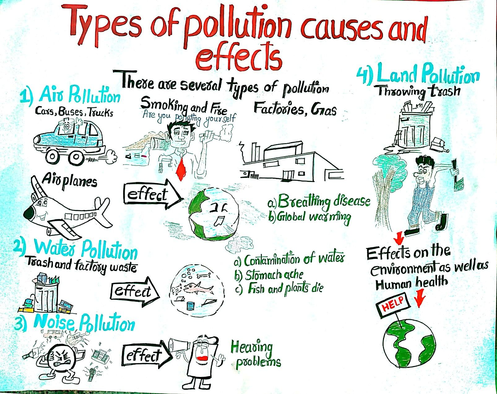 Types Of Pollution With Images