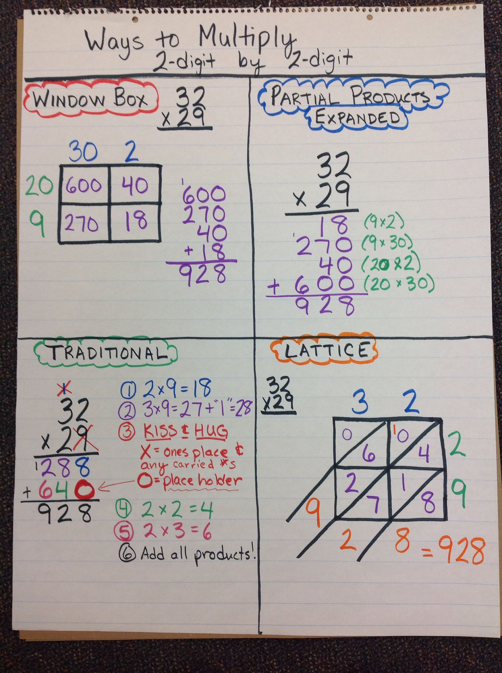 Ways To Multiply 2 Digit By 2 Digit Third Grade Math Math Multiplication Fifth Grade Math Addition using expanded algorithm