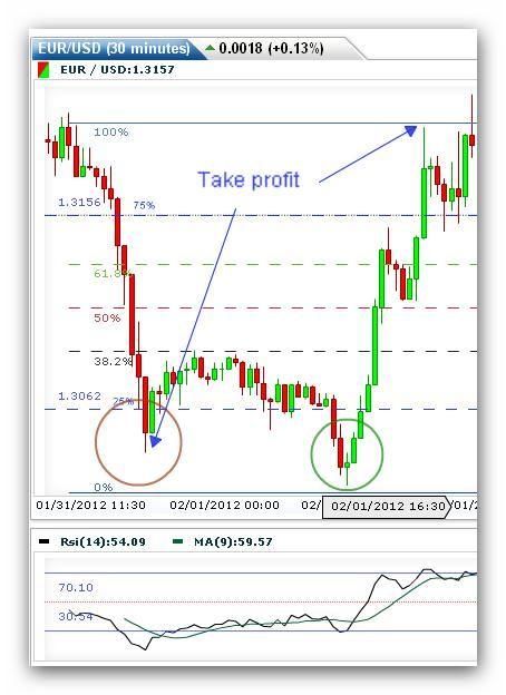 How To Trade A Fibonacci Day Trading Strategy Etoro Online Forex