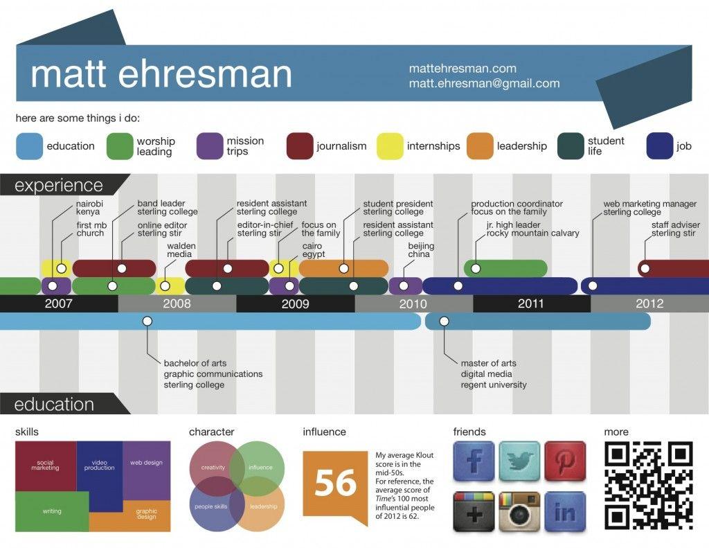 Six Sensational Visual Resumes Visual resume, Job search