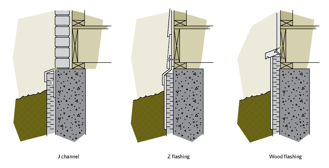 Figure 67 Types of flashing for a foundation first