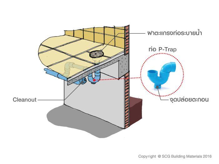 ป กพ นในบอร ด Toilet Smell Fixing