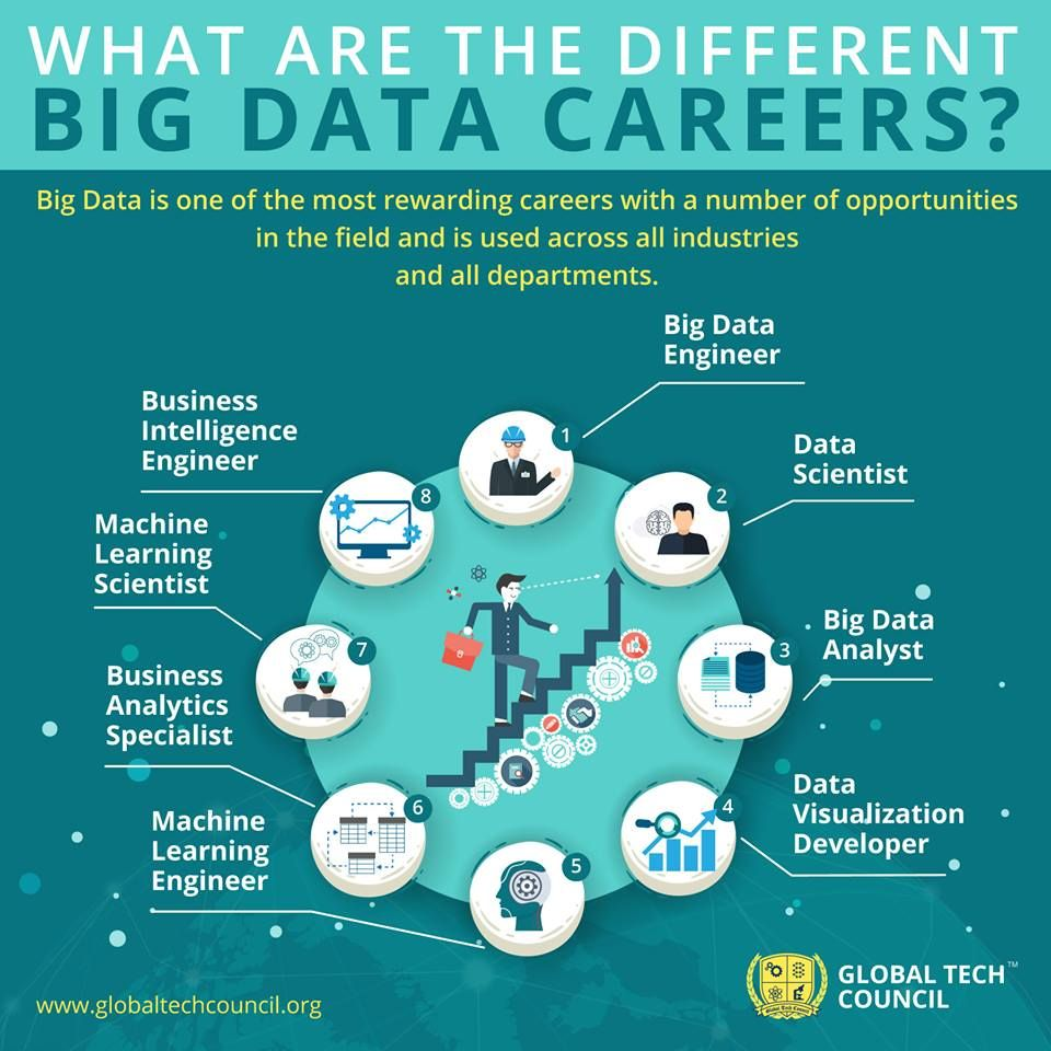 What Are The Different Big Data Careers Big Data Data Science Data Science Learning