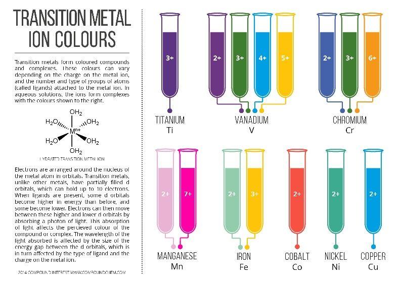 Color metales de transicin chemistry pinterest chemistry color metales de transicin urtaz Gallery