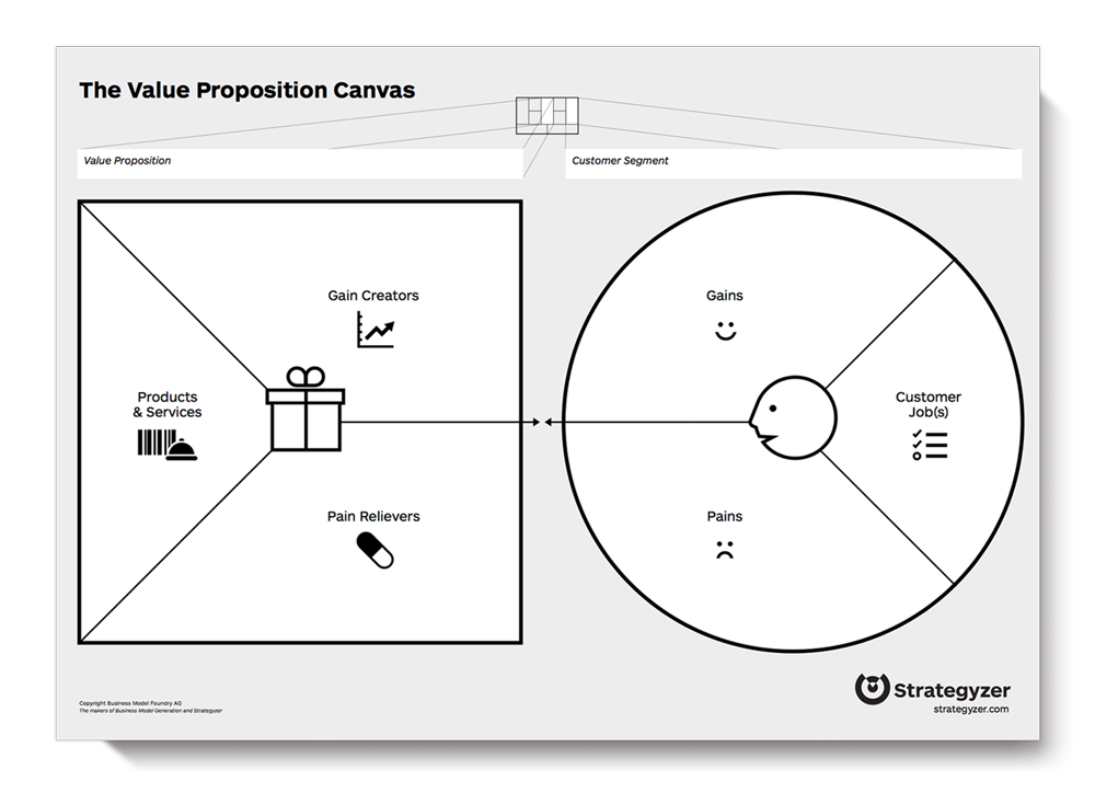 Value Proposition Canvas HttpStrategyzerComVpd  Marketing