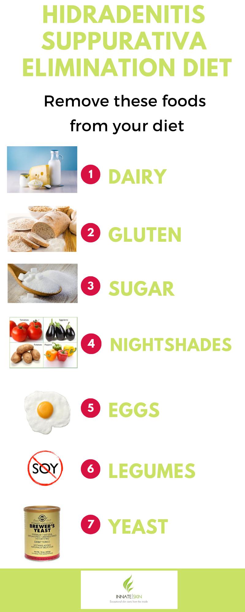 Hidradenitis Suppurativa Elimination Diet