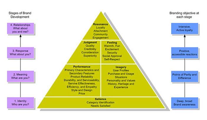 Pin By Yodit On Brand Brand Management Marketing Program Strategic Brand Management