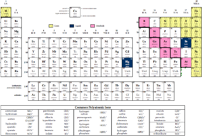 A Periodic Table In Excel Spreadsheet Format By Jeff Bigler Of