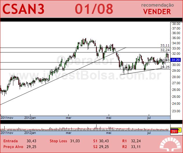 COSAN - CSAN3 - 01/08/2012 #CSAN3 #analises #bovespa