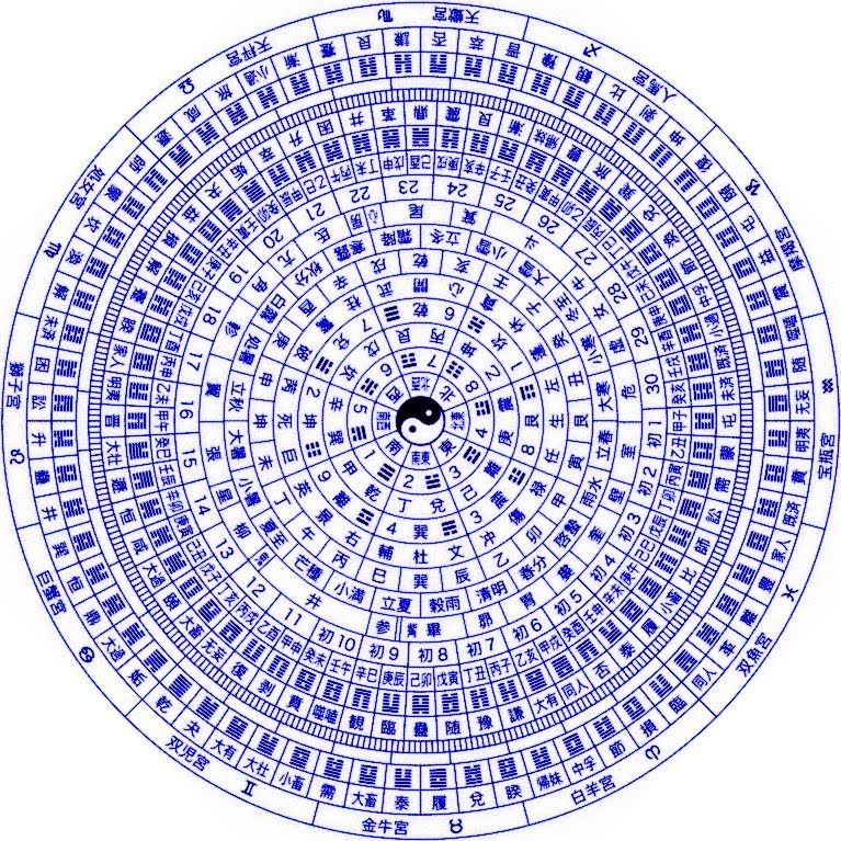 I Ching Sabian Symbols I Ching Pinterest I Ching Symbols