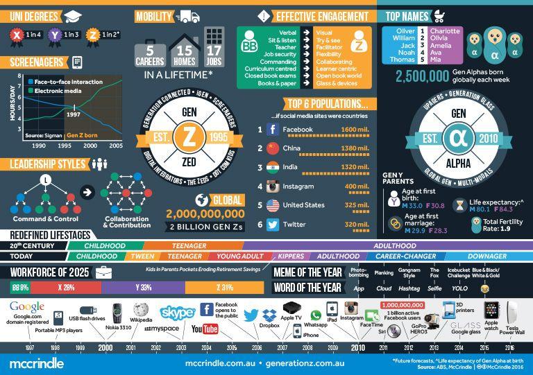 Generation Z Generation Alpha Infographic Gen alpha