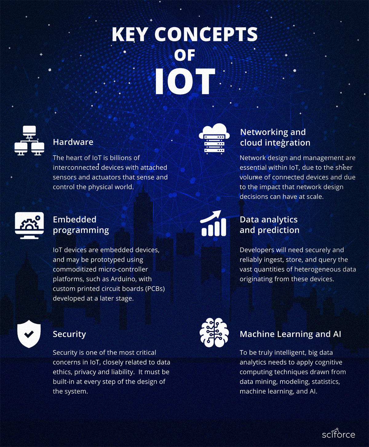 of Things (IoT). What is IoT? Artificial