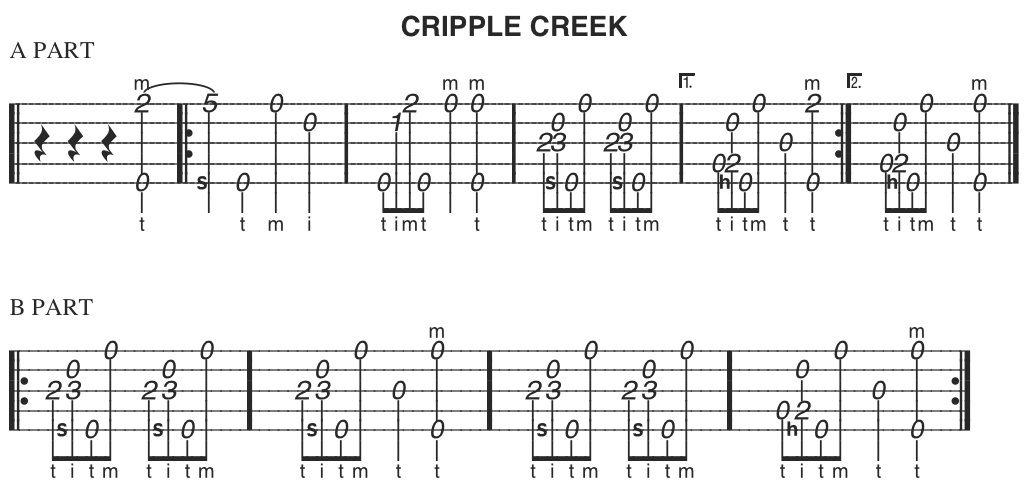 Free Beginner Banjo Lesson Cripple Creek Tab Banjo