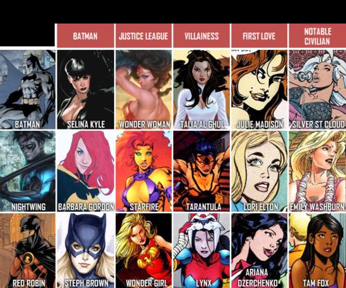 I Love Dc Comics : The bats love interest similarity chart of bruce dick and