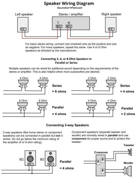 Car Audio Setup Wiring Diagram And The Speaker Wiring Diagram And Connection Guide The Basics In 2020 Speaker Wire Audio Design Car Amplifier