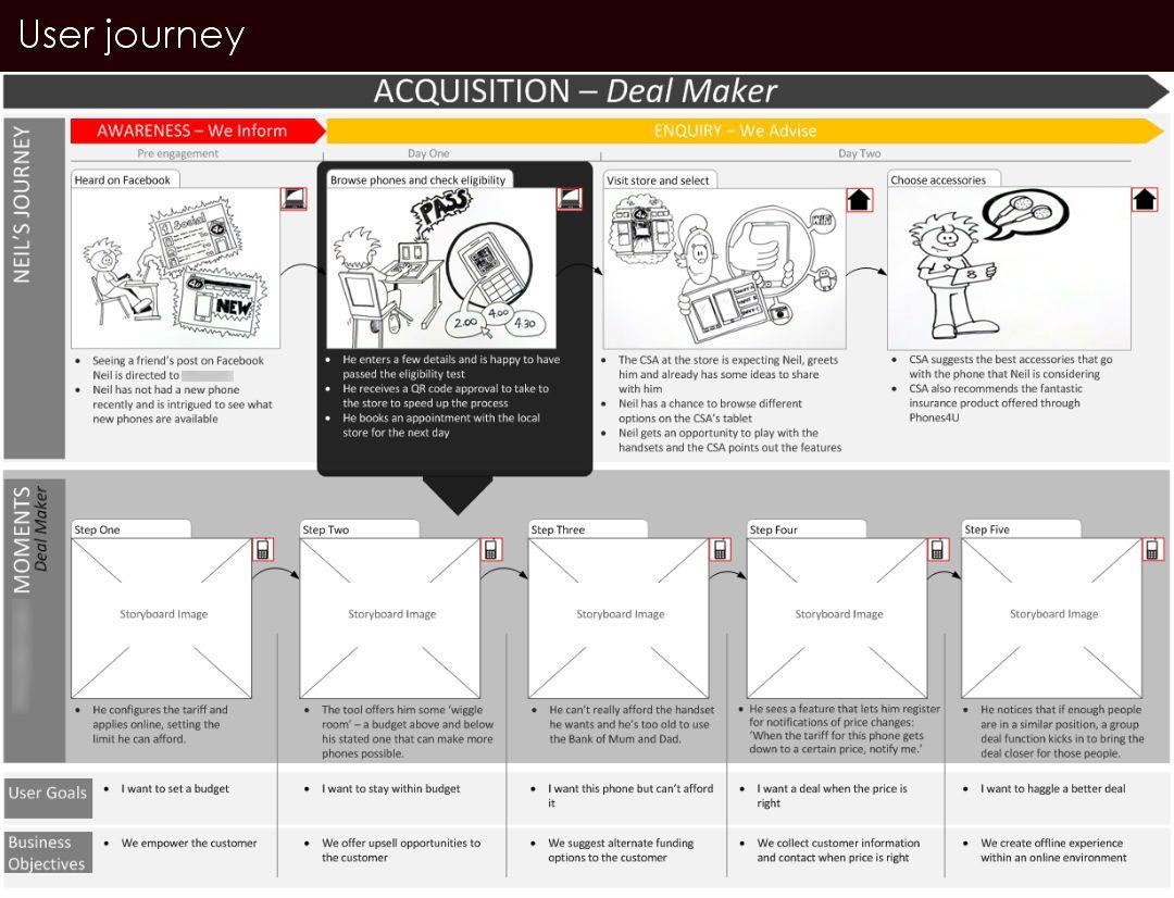 user journeys UX Google Search UX Customer journey