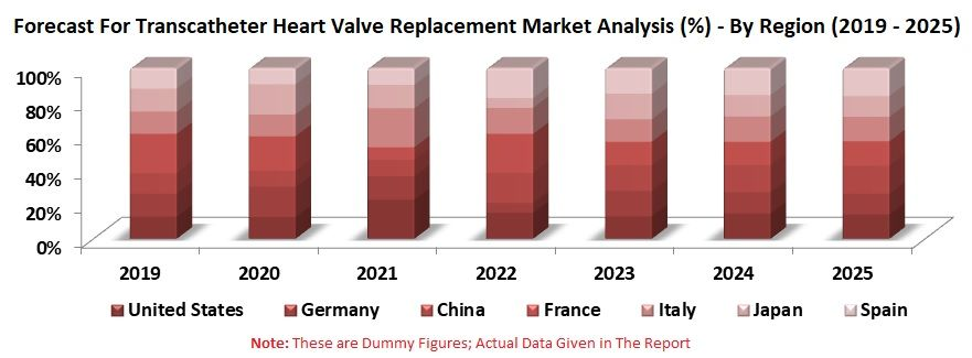 Transcatheter Heart Valve Replacement Market Volume Share By